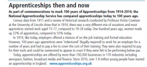 University of Lincoln show that in 1914, there was a very different mix of vocations and most apprentices started work aged 15-17, compared to 19-24 today.