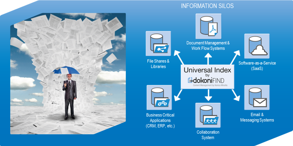 Konica Minolta is introducing a document management and content capture solution that enables office workers to find the information they need to work more effiiently.