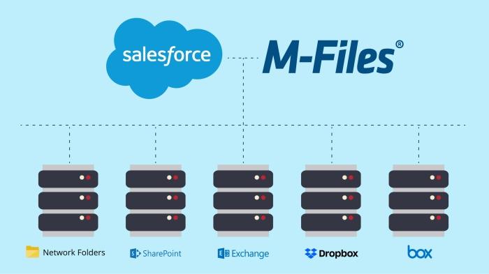 Salesforce software